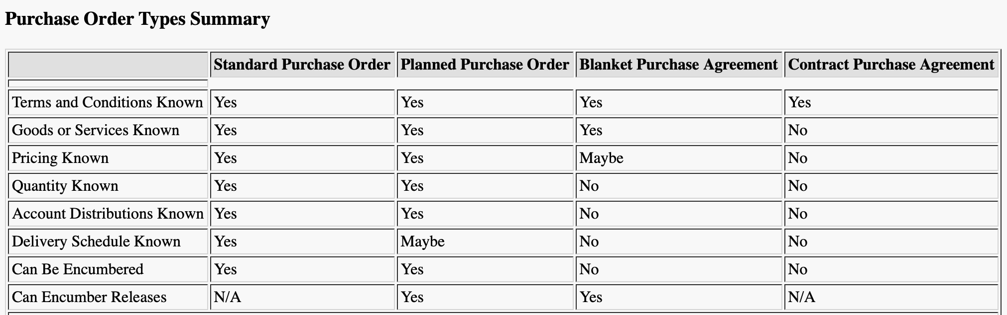 purchase order types