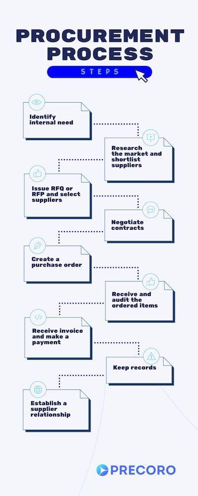 procurement process steps