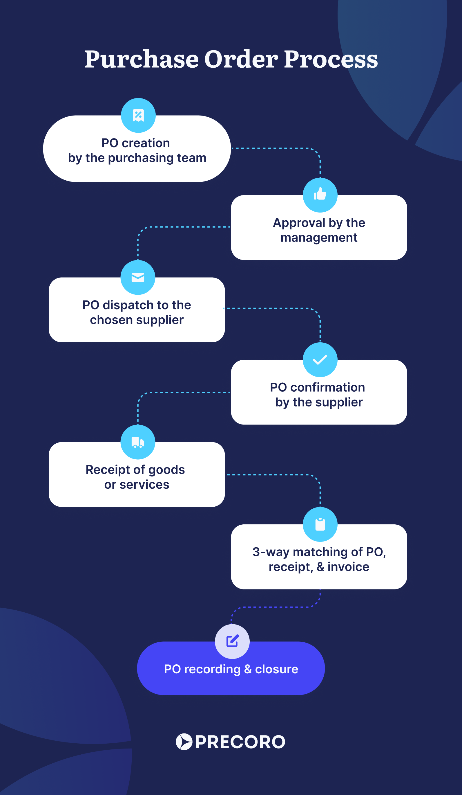 purchase order process steps flowchart
