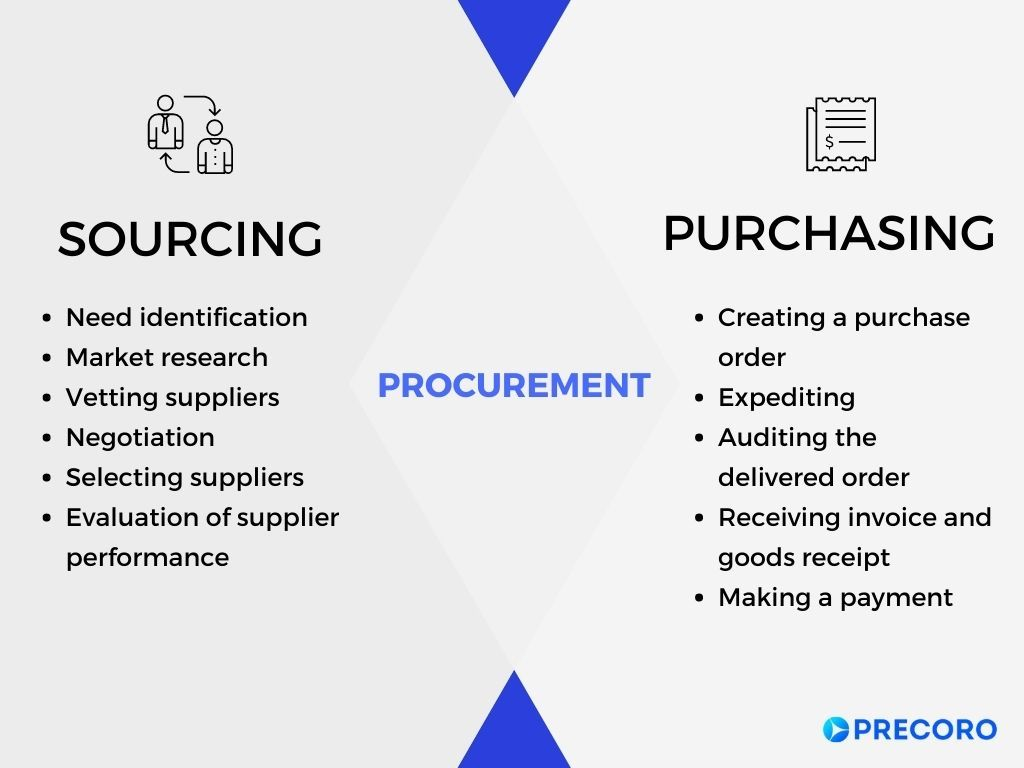purchasing, sourcing, and procurement infographics
